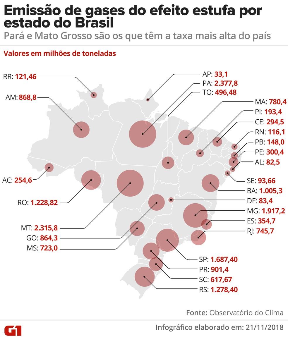 Emissoes de gases do efeito estufa por estado do Brasil em 2017 — Foto: Alexandre Mauro/G1