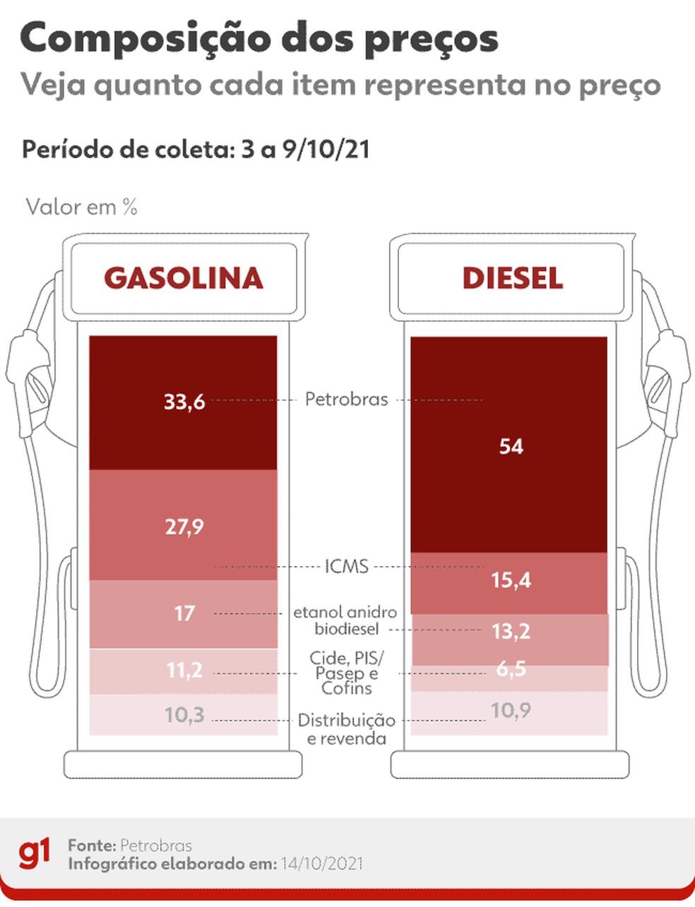 Composição dos preços da gasolina e do diesel — Foto: Arte/g1