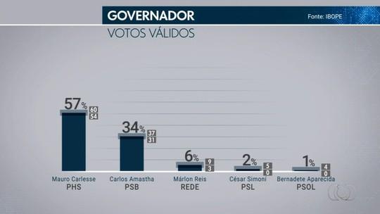 Ibope - Tocantins, votos válidos: Mauro Carlesse, 57%; Carlos Amastha, 34%