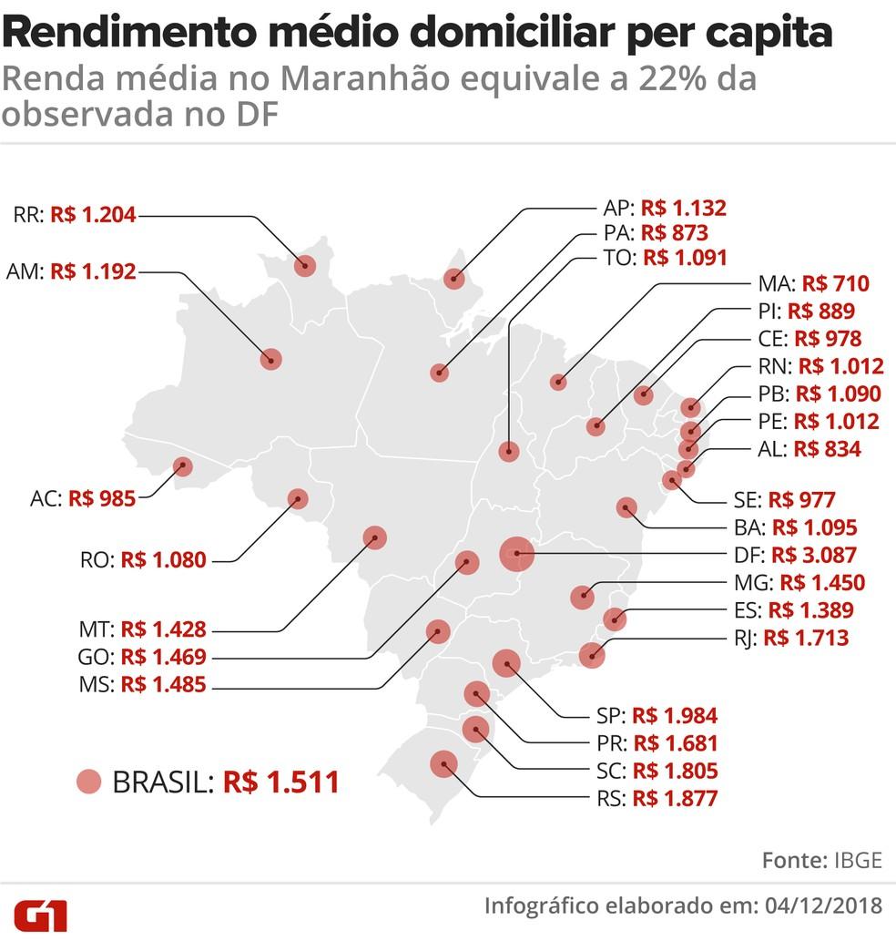 Brasília tem o maior rendimento médio per capita, enquanto o Maranhão tem o menor — Foto: Claudia Ferreira/G1