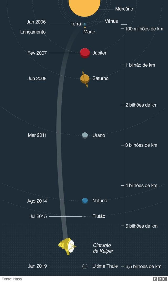 Gráfico mostra distância da Ultima Thule em relação à Terra (Foto: BBC)
