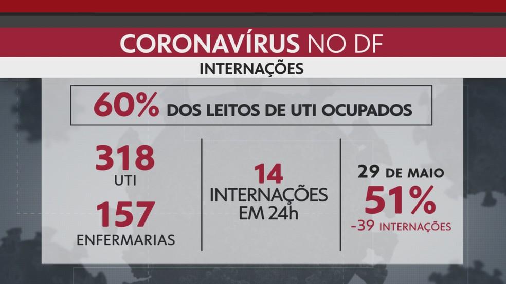 DF atinge 60% de ocupação dos leitos de UTI para Covid-19 — Foto: Arte/TV Globo