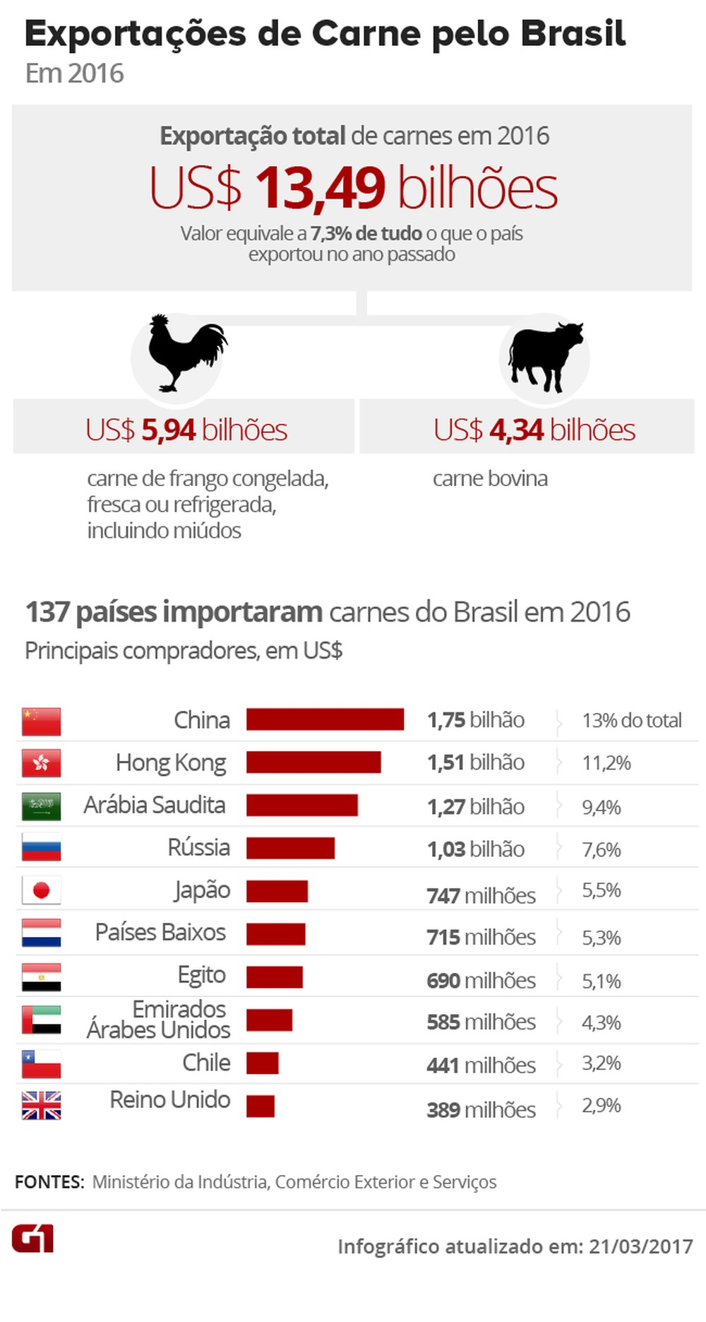 Exportações de carnes pelo Brasil em 2016 (Foto: Arte/G1)