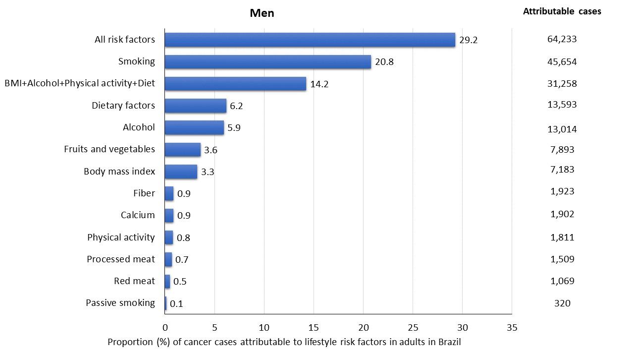 Fatores de risco x proporção de casos entre homens  (Foto: FMUSP)