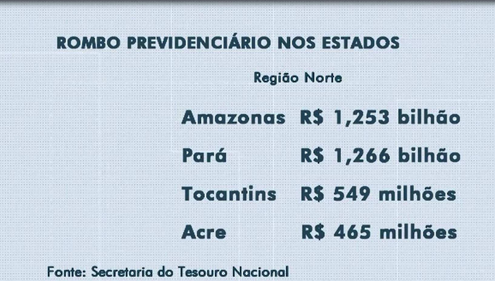 AC gastou quase meio bilhão de reais para cobrir rombo da previdência, diz levantamento  - Notícias - Plantão Diário
