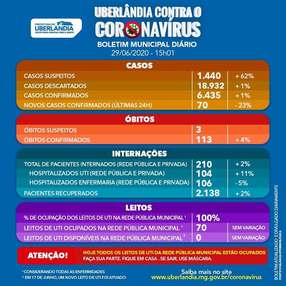 Boletim coronavírus Uberlândia 29/06 — Foto: Prefeitura de Uberlândia/Divulgação