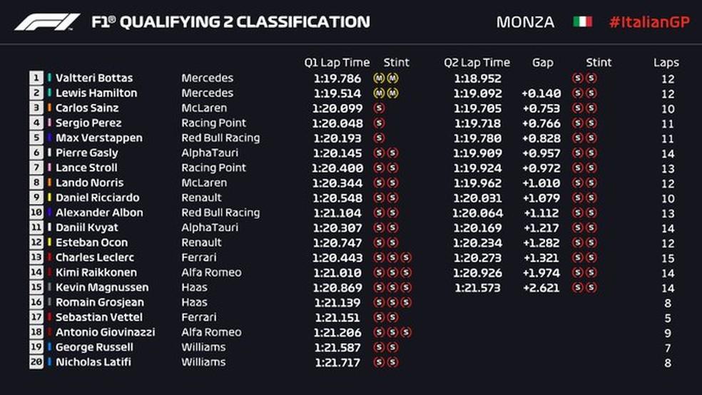 Resultado do Q2 na classificação do GP da Itália — Foto: Reprodução/FOM