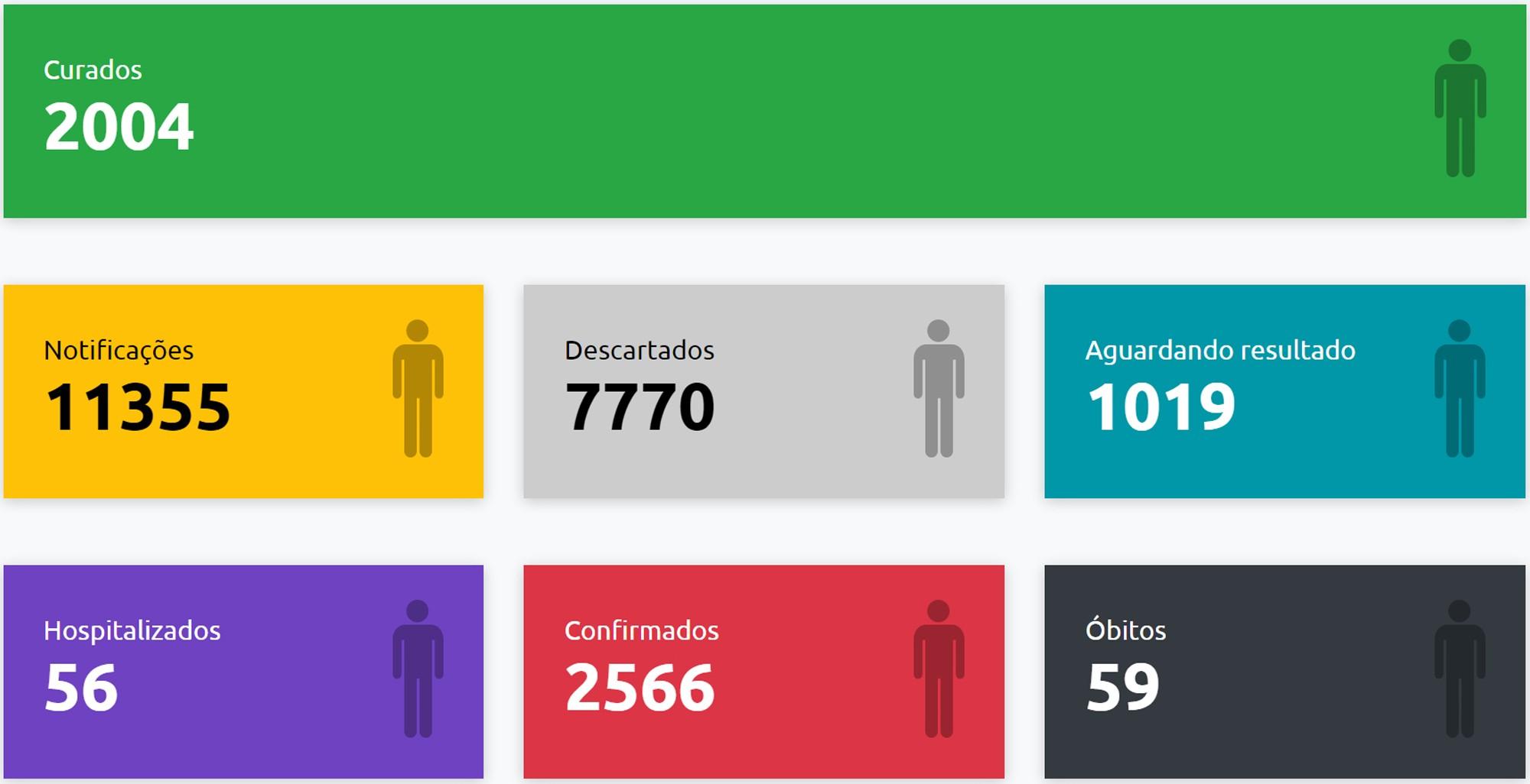 Com mais 132 casos positivos, total de confirmações de Covid-19 em Presidente Prudente já chega a 2.566