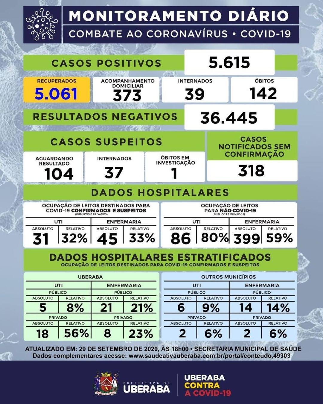 Uberaba registra 140 novos casos e duas mortes pela Covid-19