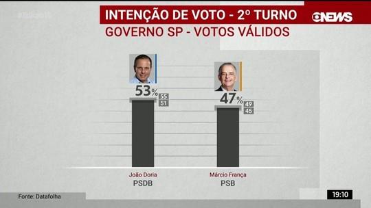Datafolha divulga pesquisa de intenção de voto para o governo de São Paulo