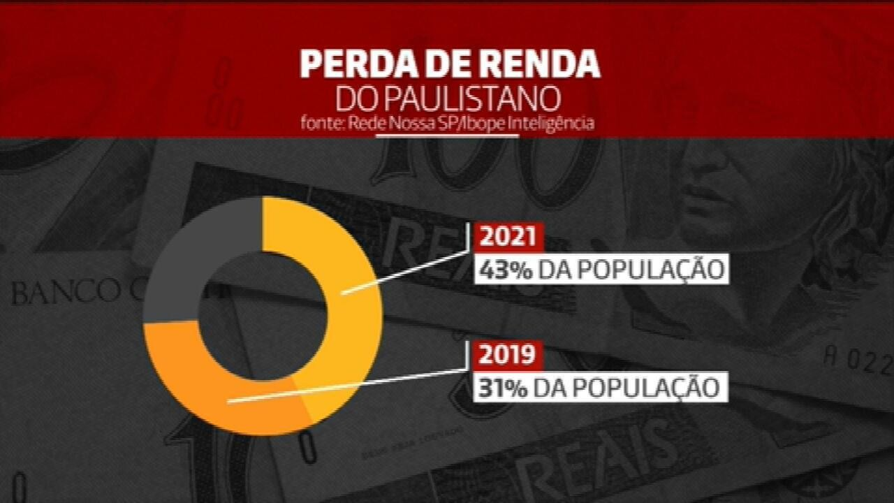 Pesquisa revela que 4 em cada 10 paulistanos perderam renda nos últimos 12 meses