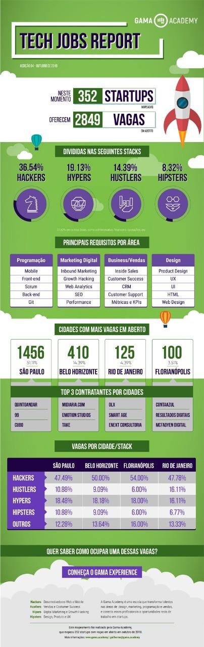 Gráfico com detalhes da pesquisa realizada pela Gama Academy (Foto: Divulgação)