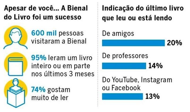 Os números da Bienal