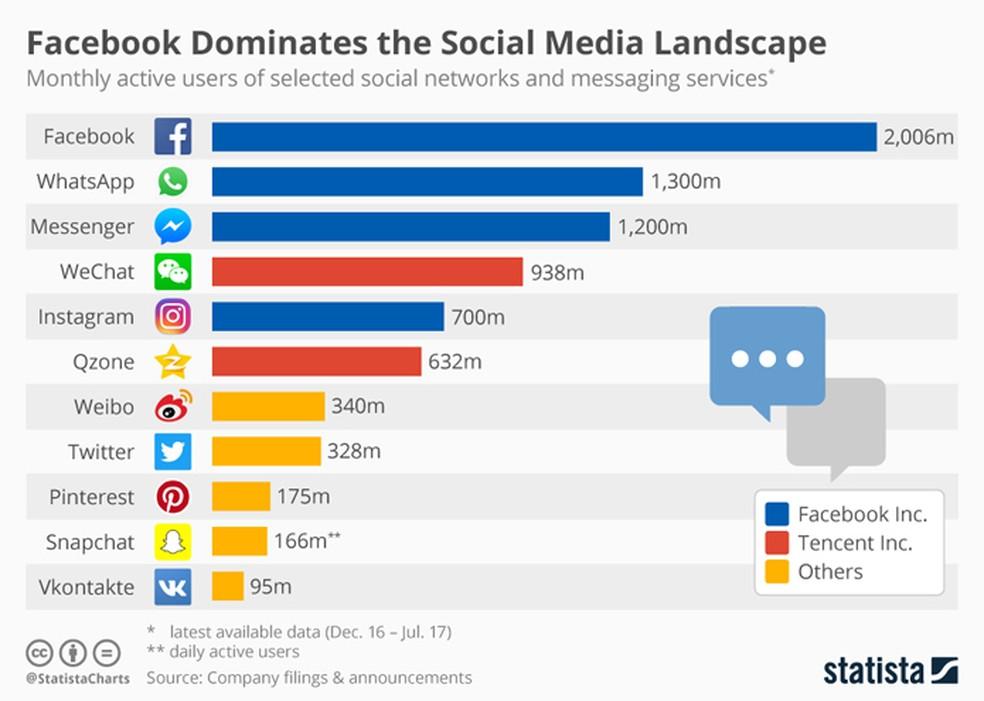 Redes sociais do Facebook são as mais usadas no mundo (Foto: Reprodução/Statista)
