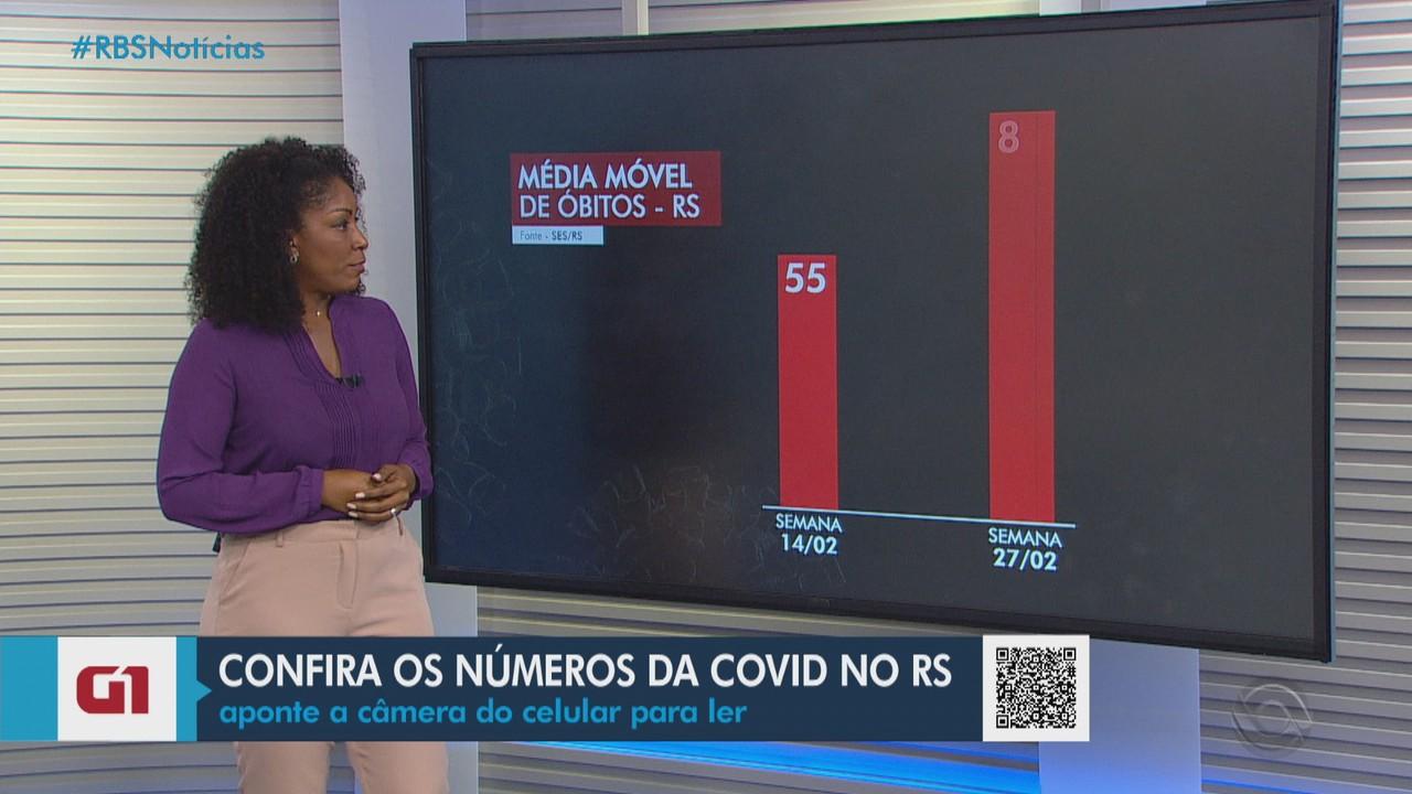 RS registra mais 117 mortes pela Covid-19; número de infectados chega a 638,9 mil
