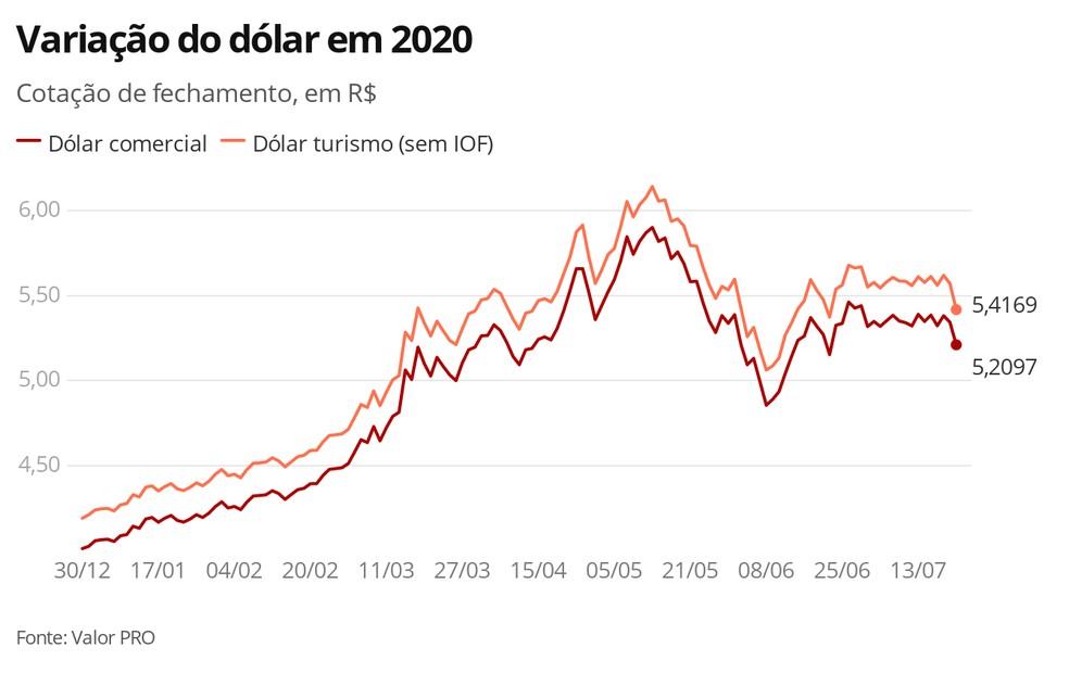 Dólar - 21.07.2020 — Foto: Economia G1