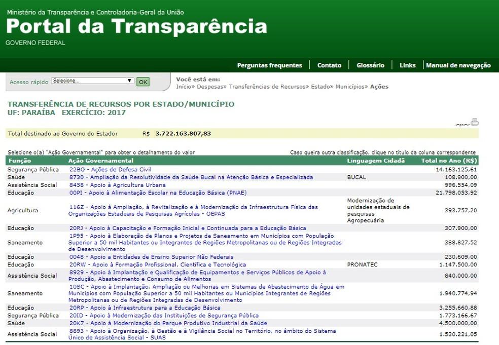 Transferência de recursos do Governo Federal para a Paraíba teve redução no exercício de 2017 (Foto: Reprodução/Portal da Transparência )