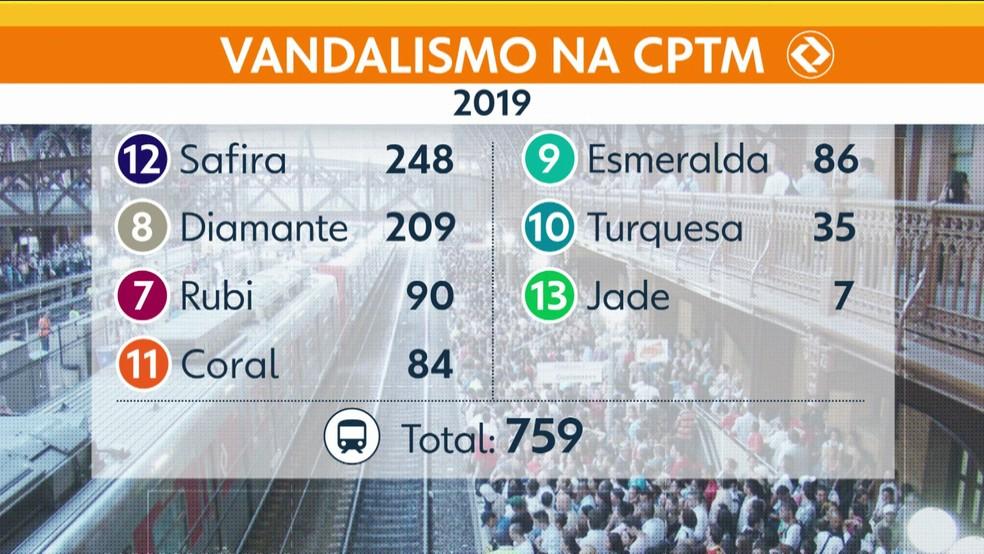 Veja os casos de vandalismo na CPTM em 2019 (janeiro a março) — Foto: TV Globo/Reprodução