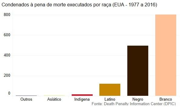 Executados por raça