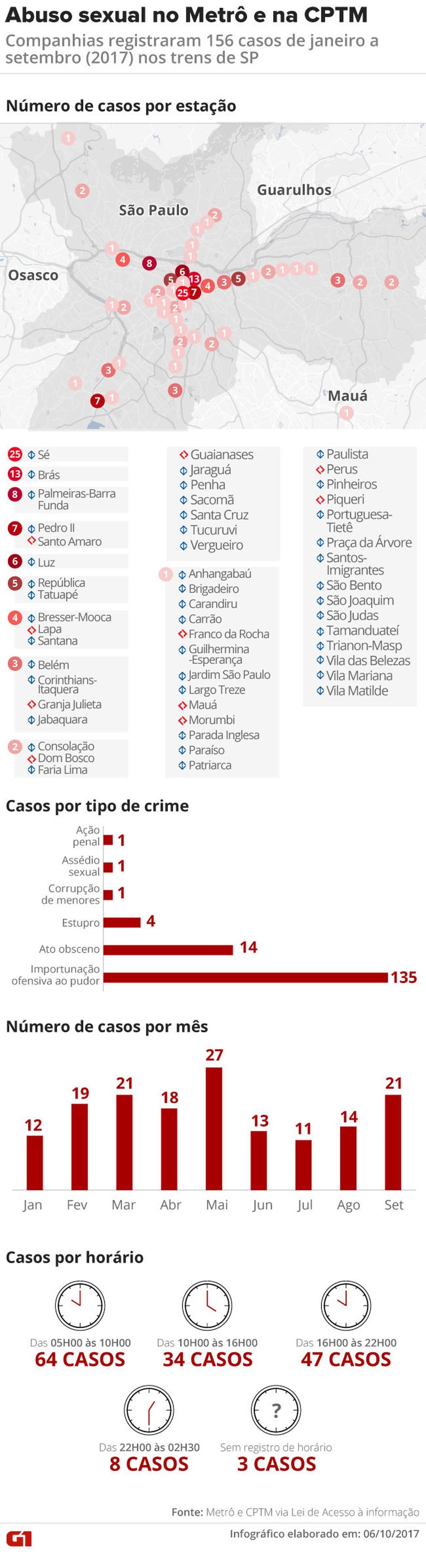 Arte abuso sexual no Metrô e CPTM (Foto: Editoria de Arte/G1)