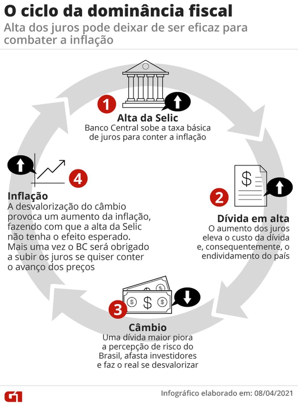 O ciclo da dominância fiscal — Foto: Elcio Horiuchi/Arte G1