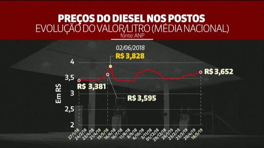 Um ano depois, preço do diesel ultrapassa patamar da greve e variação entre estados aumenta; valor vai de R$ 3,52 a R$ 4,68 no país