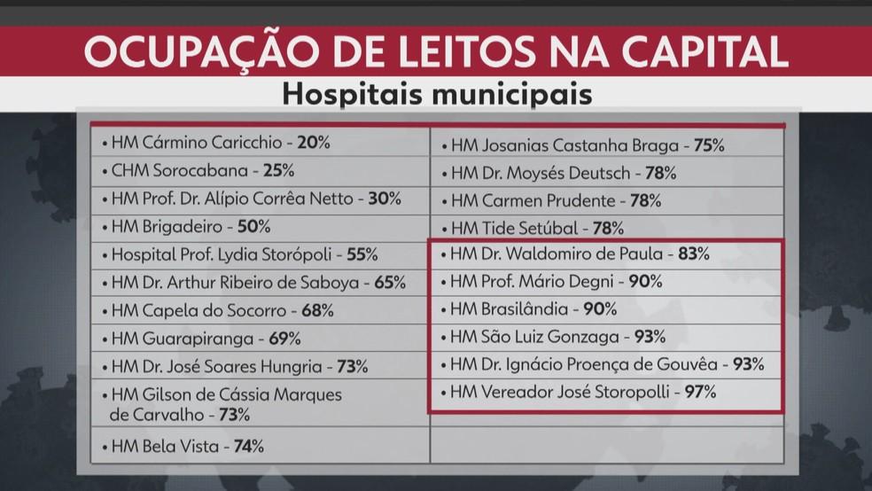 Lotação de leitos de UTI nos hospitais municipais de SP. — Foto: Reprodução/TV Globo