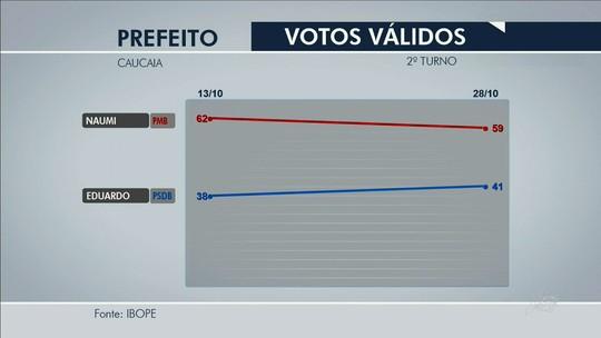 Ibope, votos válidos: Naumi tem 59% e Eduardo, 41%