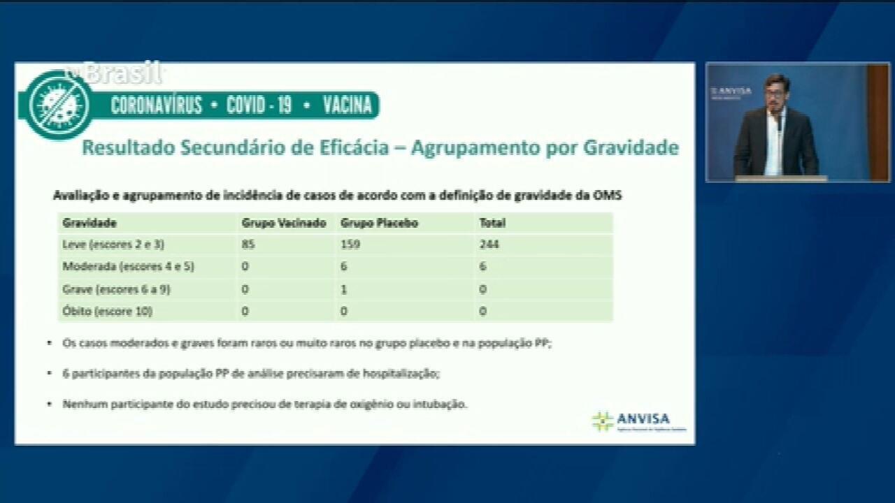 VÍDEO: Gerente de medicamentos da Avisa fala sobre eficácia da CoronaVac em casos leves, moderados e graves