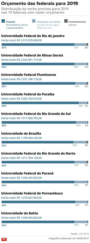 Verba das 10 maiores federais para 2019 está comprometida com pagamento de servidores — Foto: Rodrigo Cunha/G1