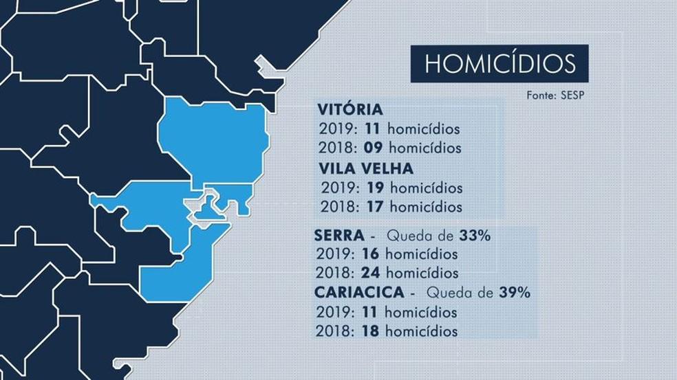Homicídios na Grande Vitória em janeiro de 2019 — Foto: Arte/TV Gazeta