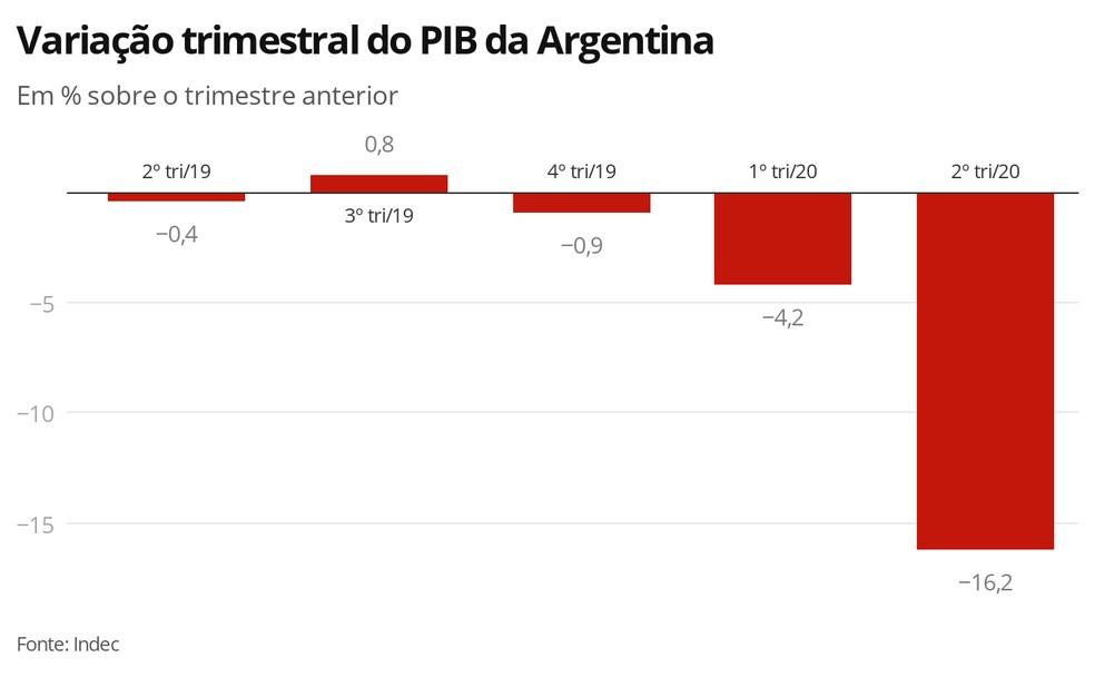 PIB da Argentina — Foto: Economia G1
