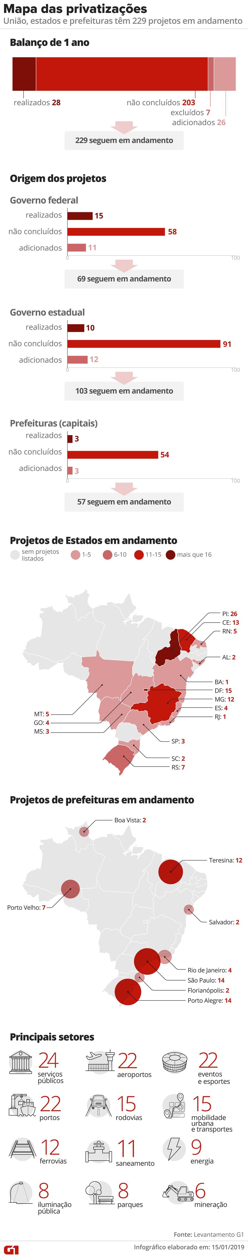 Mapa das privatizações - balanço de 1 ano — Foto: Infografia: Alexandre Mauro/G1