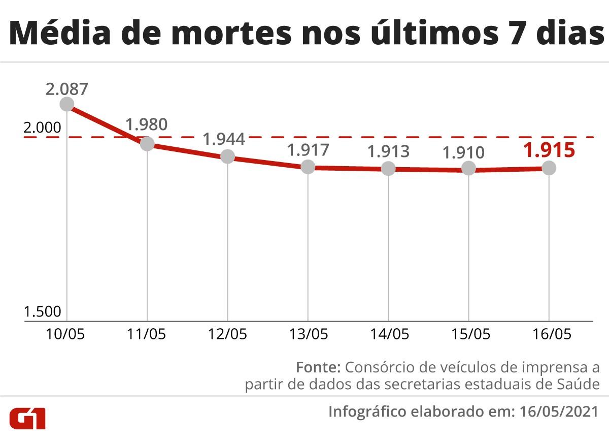 Brasil vê média móvel de mortes por Covid subir após 15 dias de queda; total passa de 435 mil vítimas