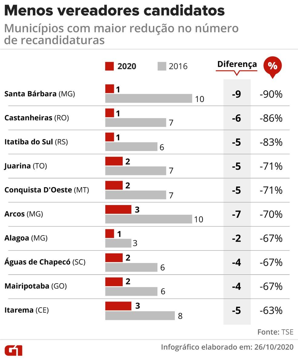 Municípios com maior redução no número de vereadores que se candidatam novamente — Foto: Élcio Horiuchi/G1