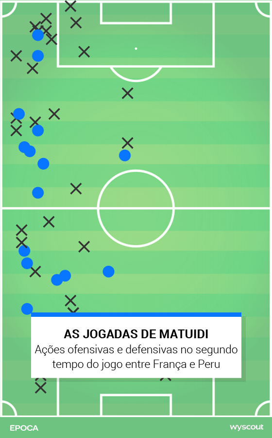 As ações de Matuidi no segundo tempo de França x Peru (Foto: ÉPOCA)