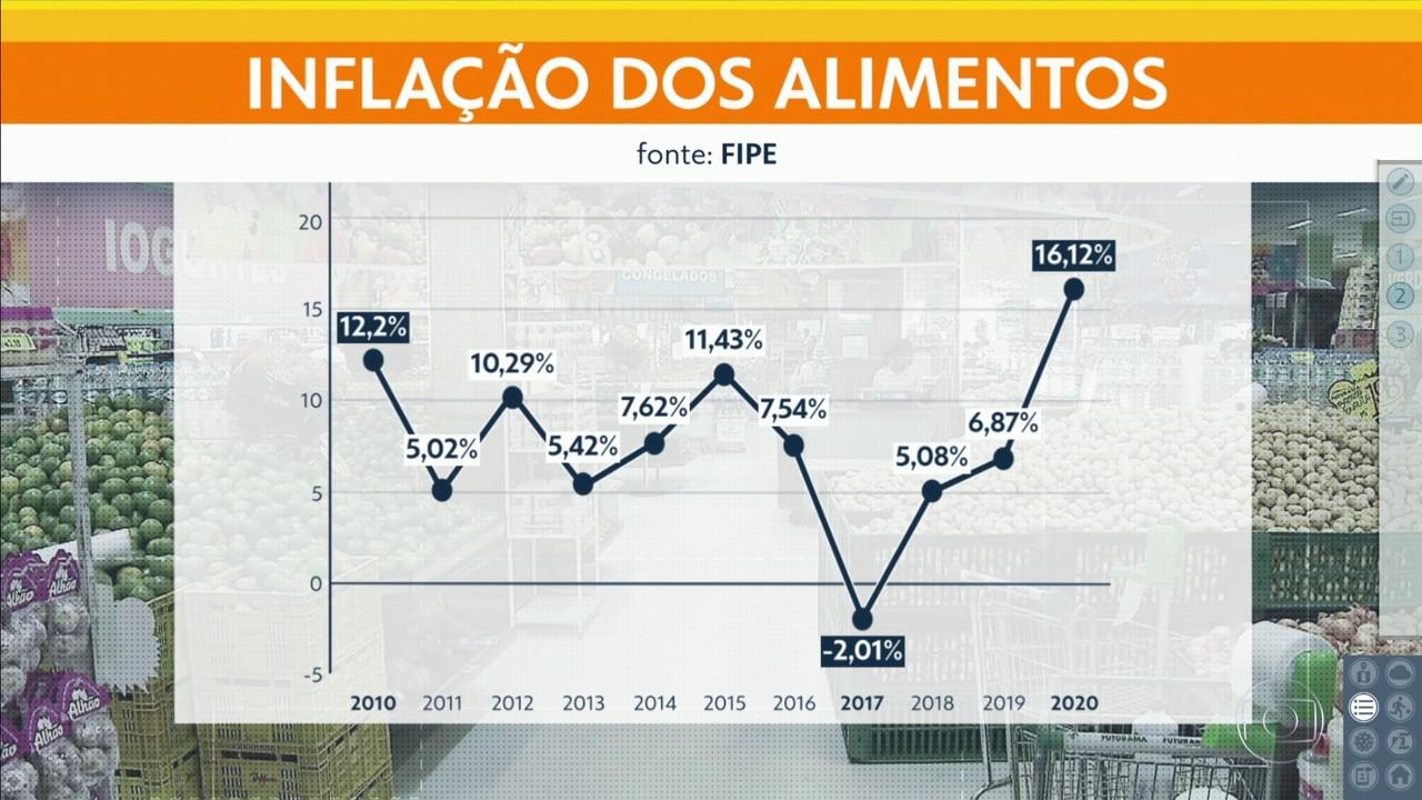 Inflação teve alta histórica em São Paulo