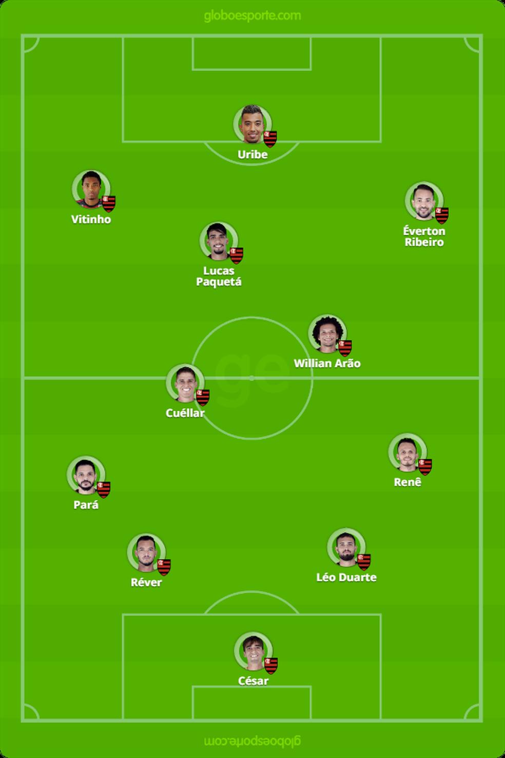 Provável escalação do Flamengo para enfrentar o Fluminense