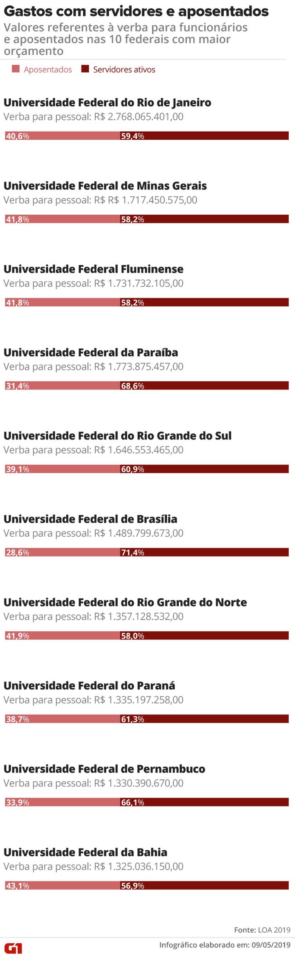 Gasto com funcionários aposentados pressiona orçamento das universidades federais — Foto: Rodrigo Cunha/G1