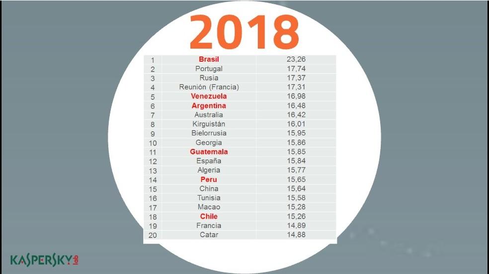 Brasil é líder mundial no número de ataques de phishing (Foto: Divulgação/Kaspersky)