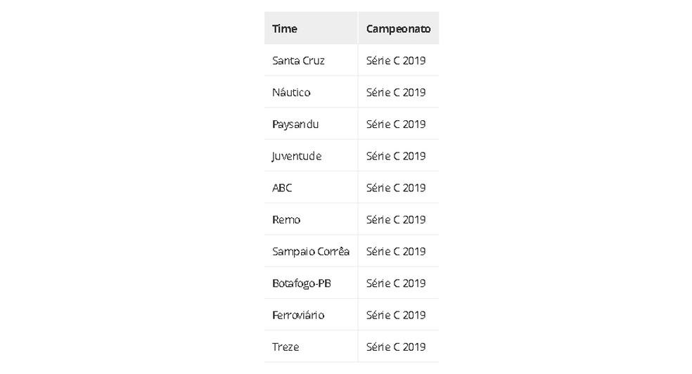 Times da Série C mais buscados em todo o mundo, excluindo o Brasil, em 2019 — Foto: Google Trends
