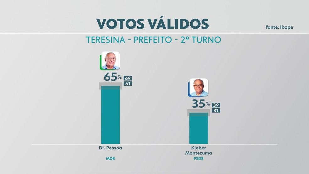 Votos válidos para Prefeitura de Teresina — Foto: Reprodução