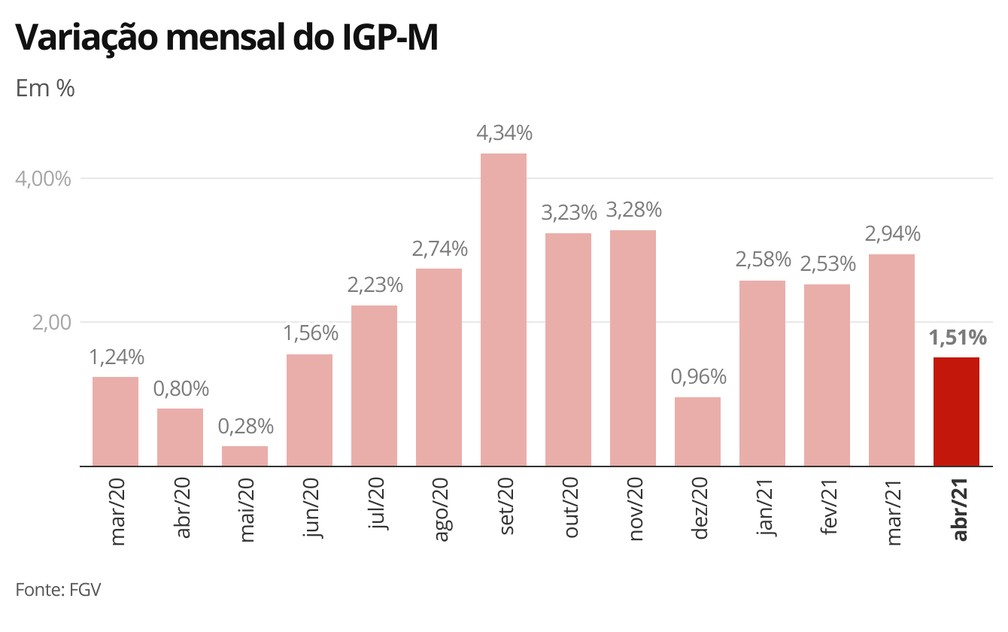 Variação mensal do IGP-M — Foto: Economia/G1