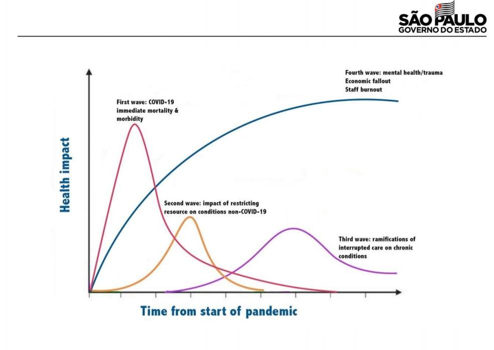 Gráfico com possíveis consequências da pandemia do coronavírus.  — Foto: Divulgação/Governo de SP