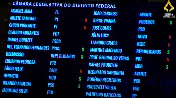 Votação de projeto que proíbe nudez em manifestações culturais em sessão remota da Câmara Legislativa do DF  — Foto: Reprodução/Youtube