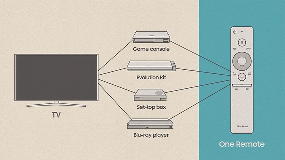 O HDMI CEC também permite utilizar apenas um controle remoto para todos os aparelhos conectados (Foto: Divulgação/Samsung)