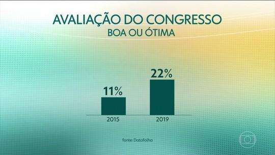 Instituto Datafolha revela aumento no índice de aprovação do Congresso Nacional
