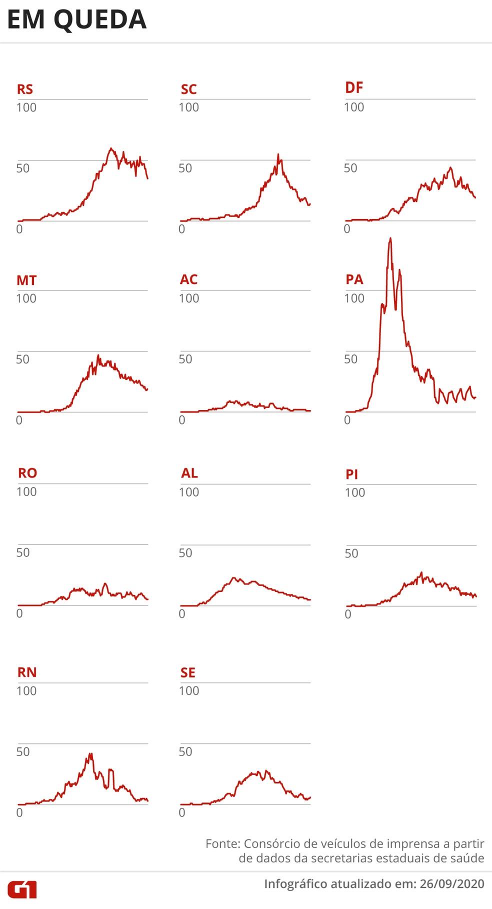 Estados com o número de óbitos em queda — Foto: Arte/G1