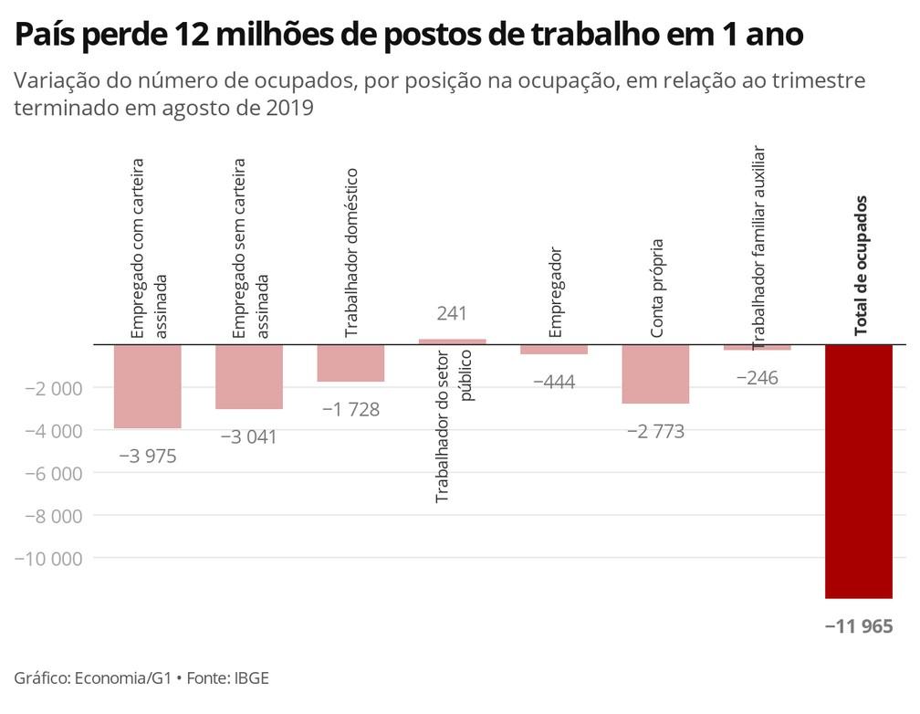 País perdeu 12 milhões de postos de trabalho em um ano, segundo o IBGE — Foto: Economia/G1