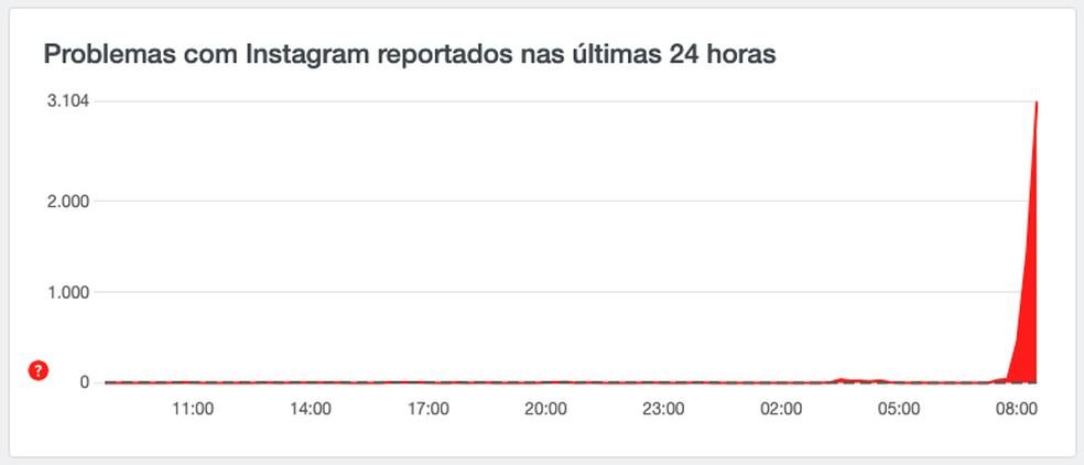 Relatos de instabilidade no Instagram registrados por usuários do Brasil no site Downdetector em 2 de setembro de 2021 — Foto: Reprodução